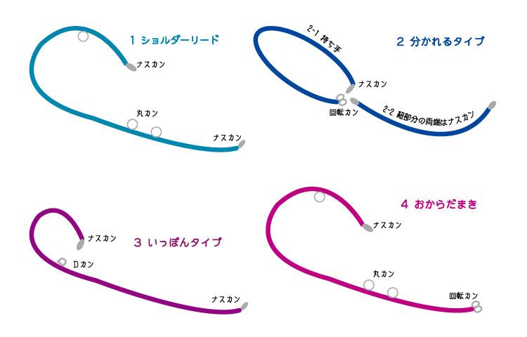 にょろりーど:タイプ別特徴